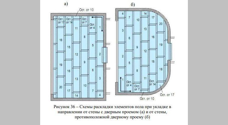 схема раскладки элементов для сухой стяжки