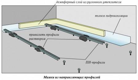 утепление бетонного пола керамзитом 5